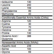 Amino2222 nutrition facts